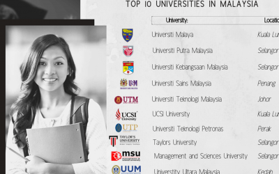 10 مورد از دانشگاه های برتر مالزی: آپدیت 2020